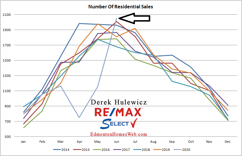 real estate graph for number of residential properties sold in Edmonton from January of 2014 to June 2020