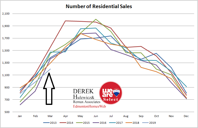 real estate graph for all the statistic for number of residential properties sold in Edmonton from January of 2013 to March of 2019