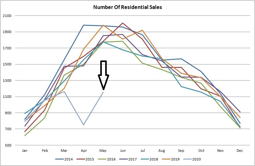 Real estate graph for number of residential sales in Edmonton from January of 2014 to May 2020