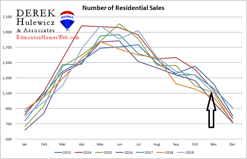 real estate statistics for number of residential properties sold in edmonton from january of 2021 to november of 2019