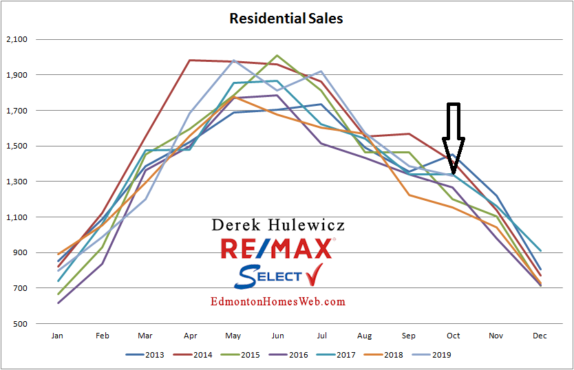 edmonton real estate graph for number of properties sold in edmonton from january of 2012 to october of 2019