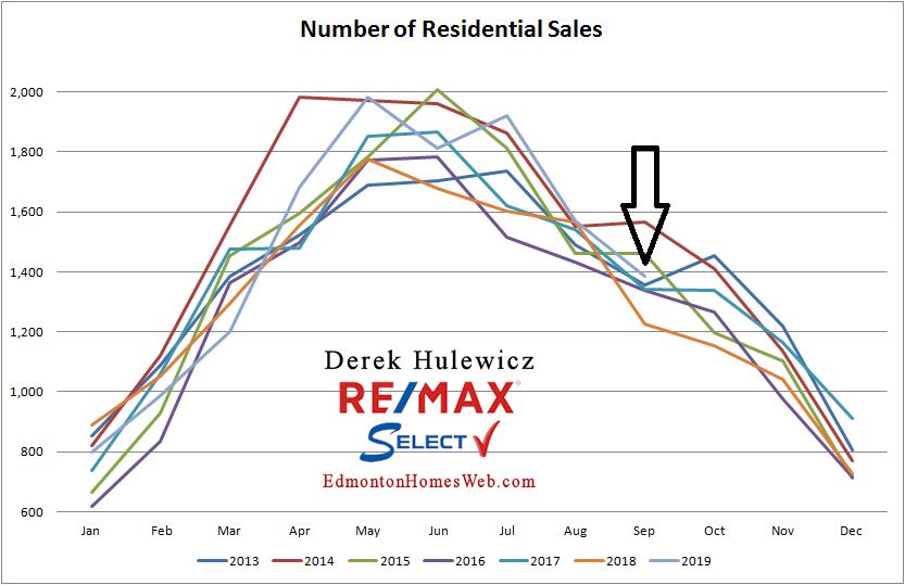 Real Estate statistics for number of residential properties sold in Edmonton from January of 2012 to September of 2019