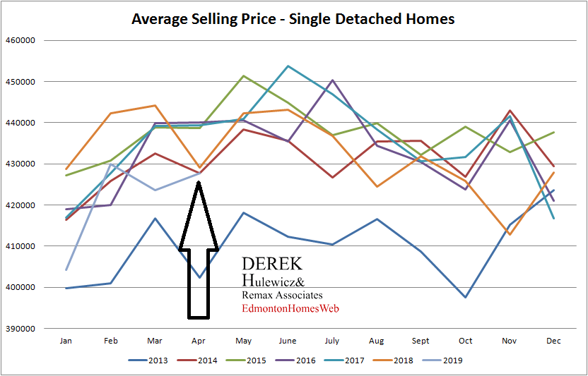 real estate statistics for average selling prices for homes sold in Edmonton from January of 2012 to April of 2019