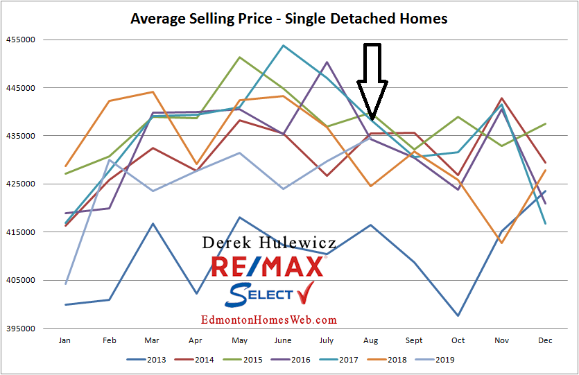 real estate graph for average selling price of houses sold in Edmonton from January of 2012 to August 2019