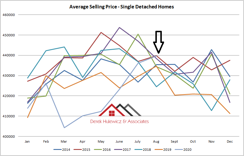 graph for average selling price for houses sold in Edmonton from January of 2014 to August 2020