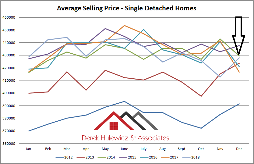 real estate graph for average selling price for single detached homes sold in edmonton from january of 2012 to december of 2018