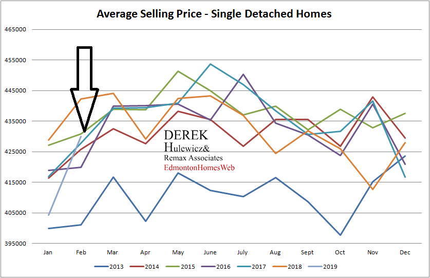 real estate graph for all the statistics of average selling price of homes sold in Edmonton from January of 2013 to February of 2019