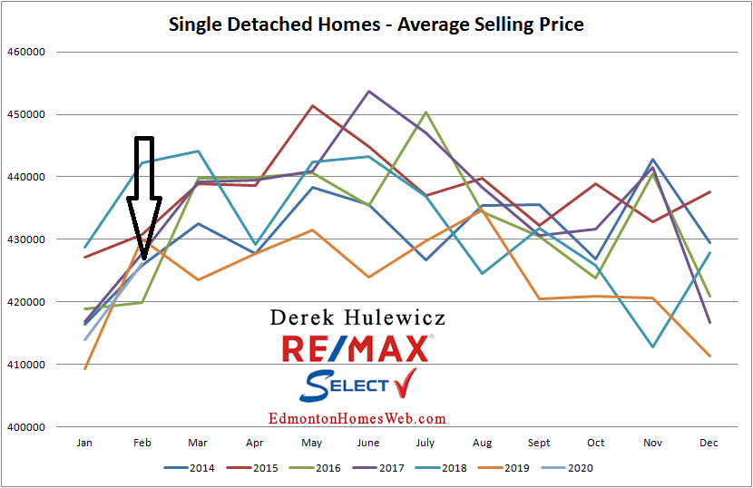 Edmonton real estate statistics for single detached homes sold from January of 2012 to February of 2020