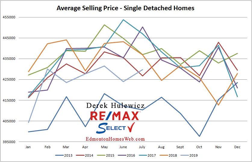 real estate graph for average selling prices of homes sold in edmonton from january of 2012 to july of 2019