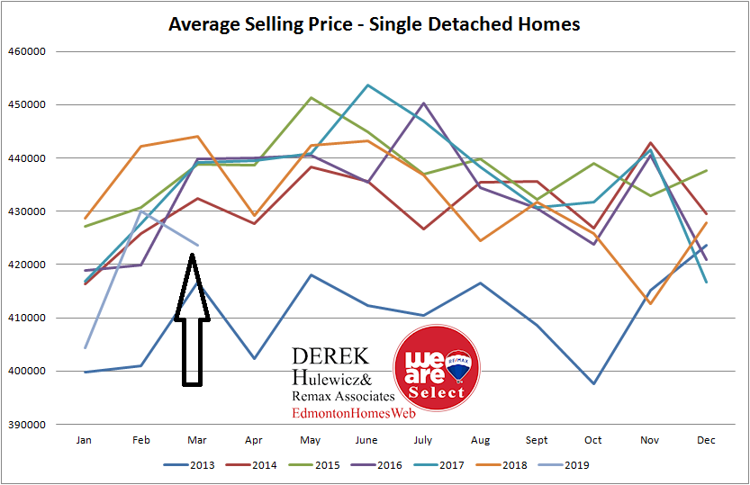 real estate graph for all the statistic for average selling prices of homes sold in Edmonton from January of 2013 to March of 2019