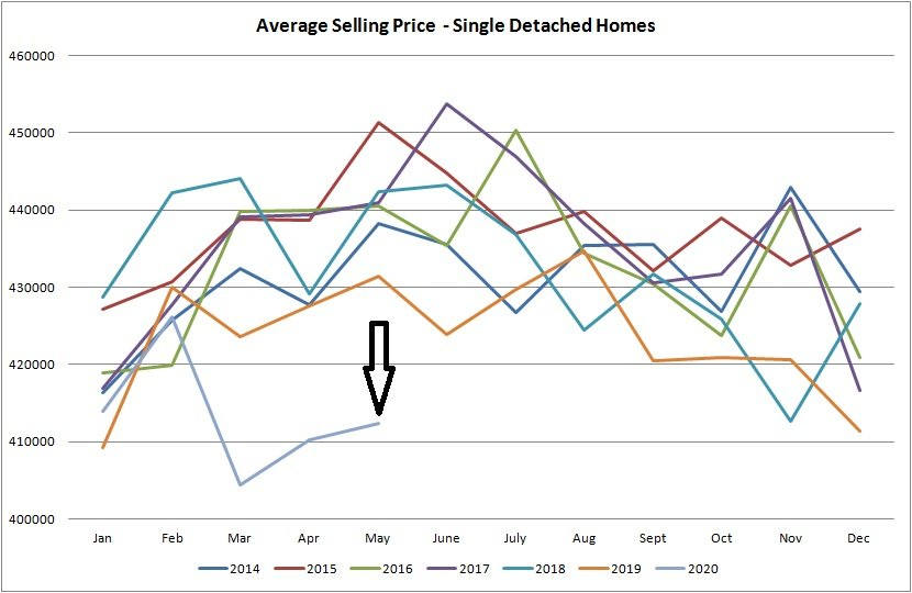 Real estate graph for average selling price for houses sold in Edmonton from January of 2014 to May 2020