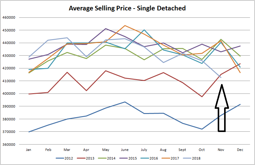 real estate stats for average selling price of homes in edmonton from january of 2012 to november of 2018