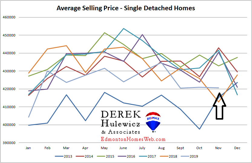 real estate statistics for average selling price for houses sold in edmonton from january of 2021 to november of 2019