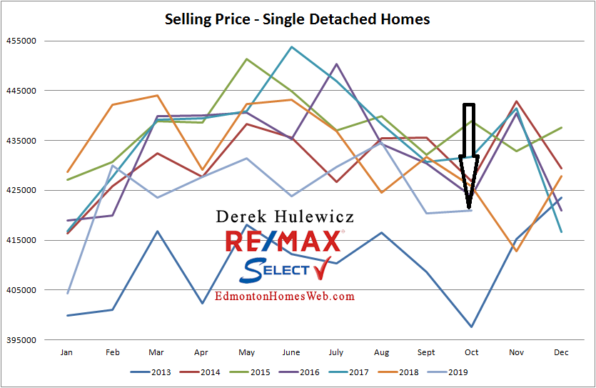 edmonton real estate graph for average price of homes sold in edmonton from january of 2012 to october of 2019