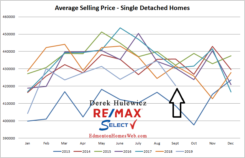 Real Estate statistics for average selling price of houses sold in Edmonton from January of 2012 to September of 2019