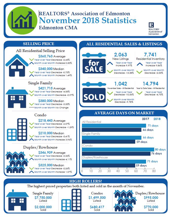 real estate stareal estate stats for edmonton from january of 2017 to november of 2018