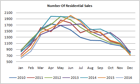 graph for number of residential sales of homes sold in Edmonton between march of 2016 and january of 2010