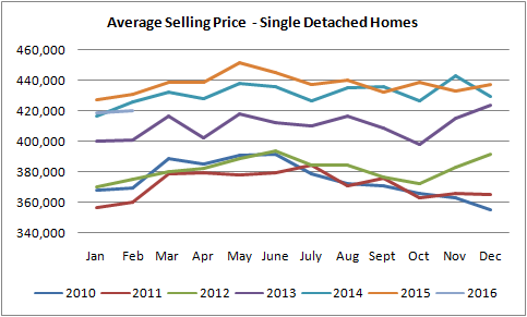 average selling prices for houses sold in edmonton graph from 2010 to 2016