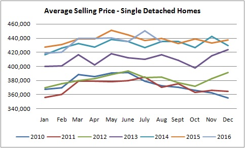 graph for single detached homes sold in edmonton from january of 2010
