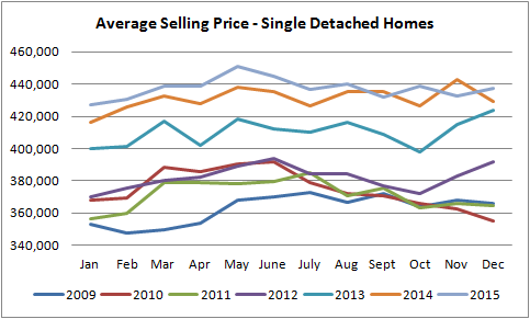 graph for single detached homes sold in edmonton from january of 2010 to december of 2015