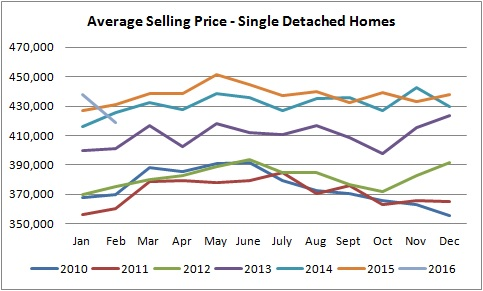 average selling prices graph of homes sold in edmonton from january of 2010 to january of 2016