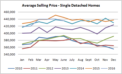 average selling price for single detached houses in Edmonton graph from jan of 2010 to July of 2016