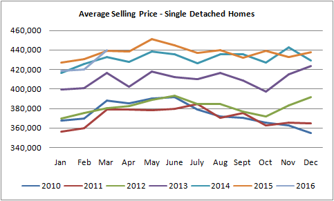 graph for single detached homes sold in Edmonton between march of 2016 and january of 2010