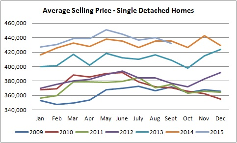 average single detached homes sale prices graph from january of 2009 to september of 2015