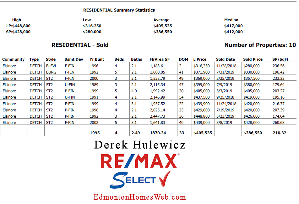homes sold in elsinore in north west edmonton by derek hulewicz realtor with remax