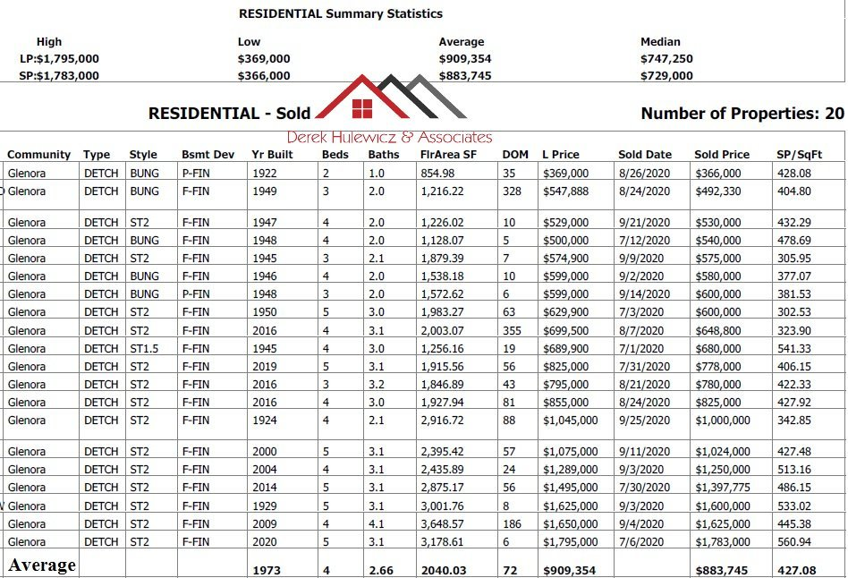 glenora housing sales report last 90 days sales