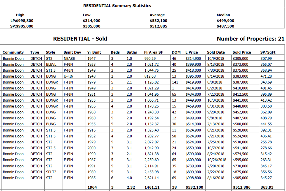 real estate stats for single detached houses sold in bonnie doon in the last 6 months