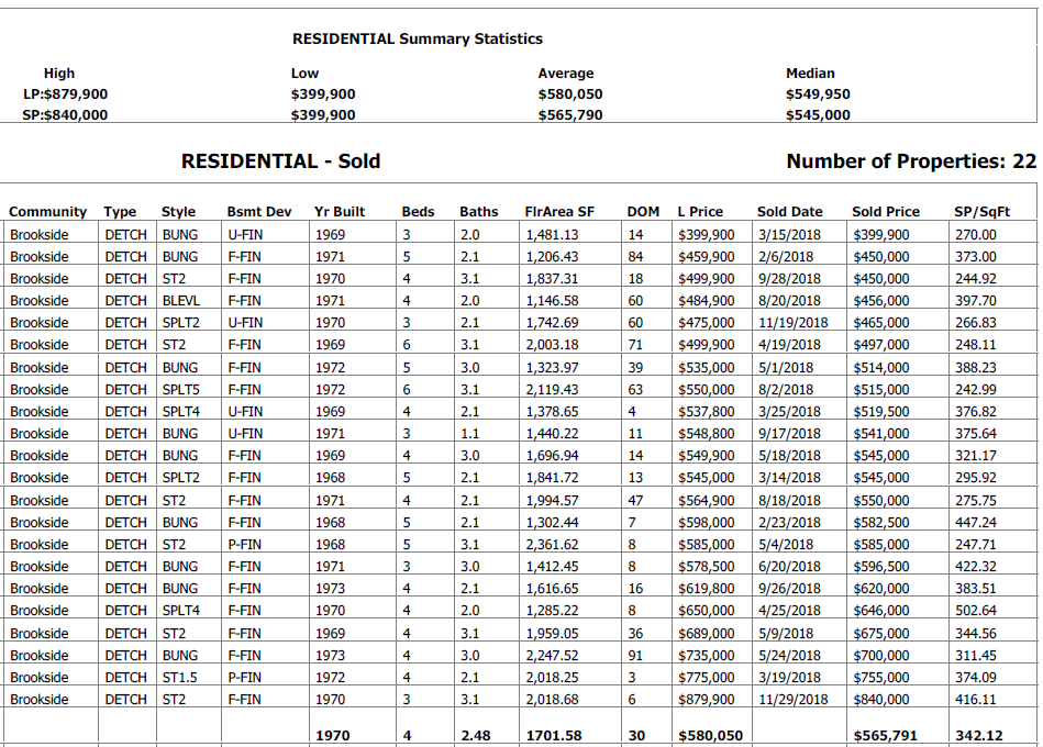 real estate stats for homes sold in brookside edmonton in the last 12 months