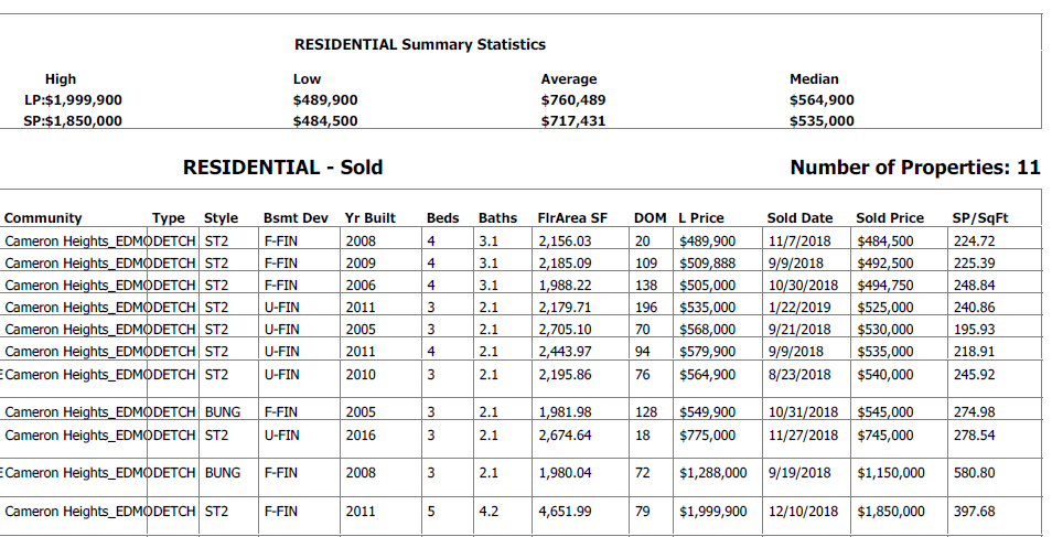 real estate stats for homes sold in cameron heights in edmonton