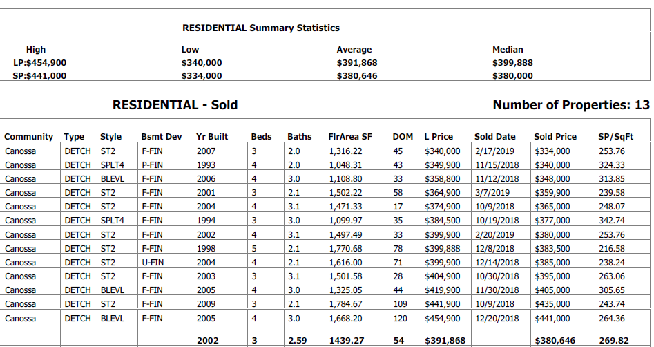 real estate stats for homes sold in canossa edmonton in the last 6 months