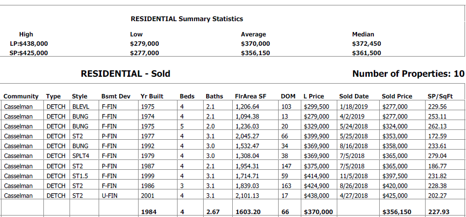 real estate statistics for homes sold in casselman edmonton in the last 12 months