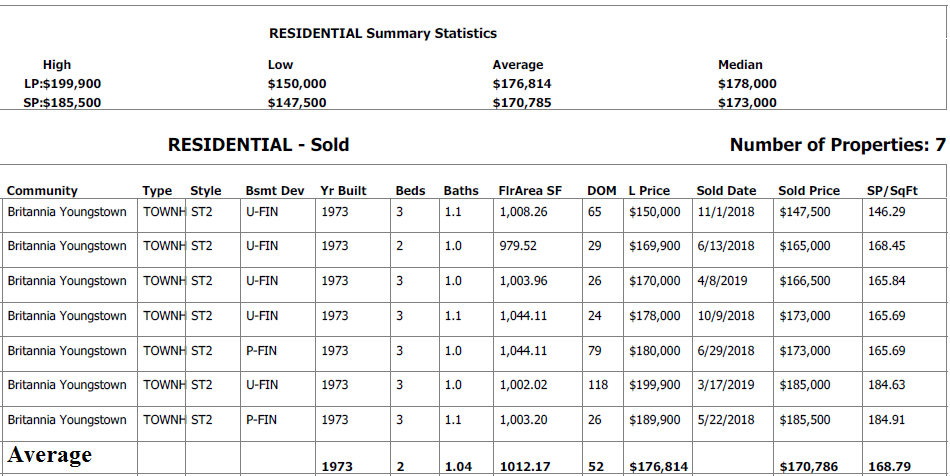 real estate data for condos sold in centennial court