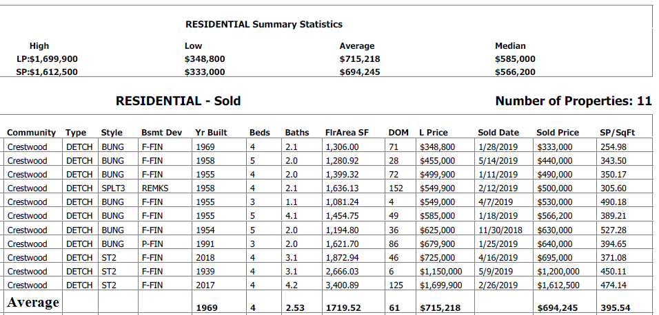 real estate data for homes sold in crestwood in the last 6 months