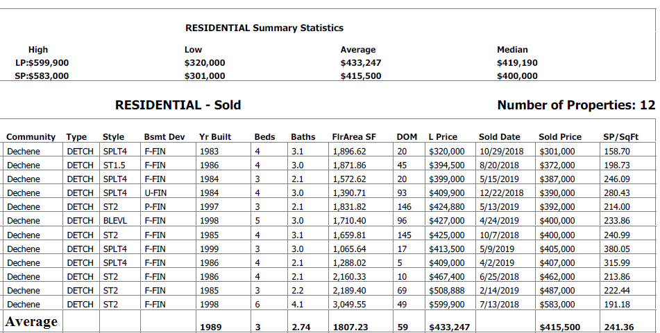 real estate stats for homes sold in dechene community in edmonton