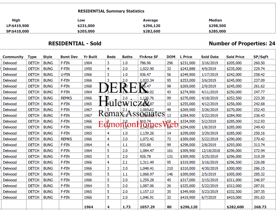 real estate data for homes sold in delwood community in edmonton in the last 6 months