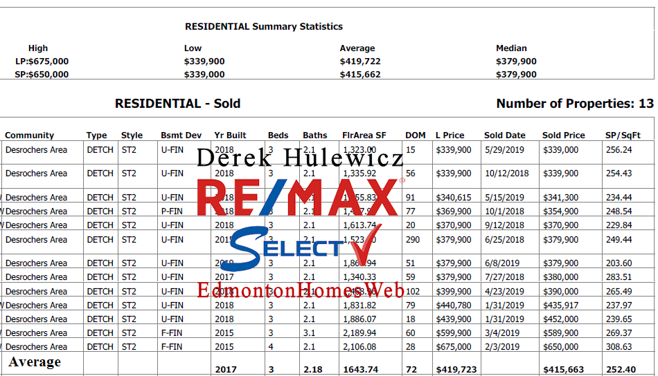 real estate data for homes sold in desrochers community in edmonton