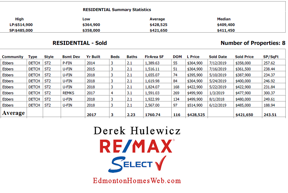 real estate data for homes sold in ebbers community in edmonton