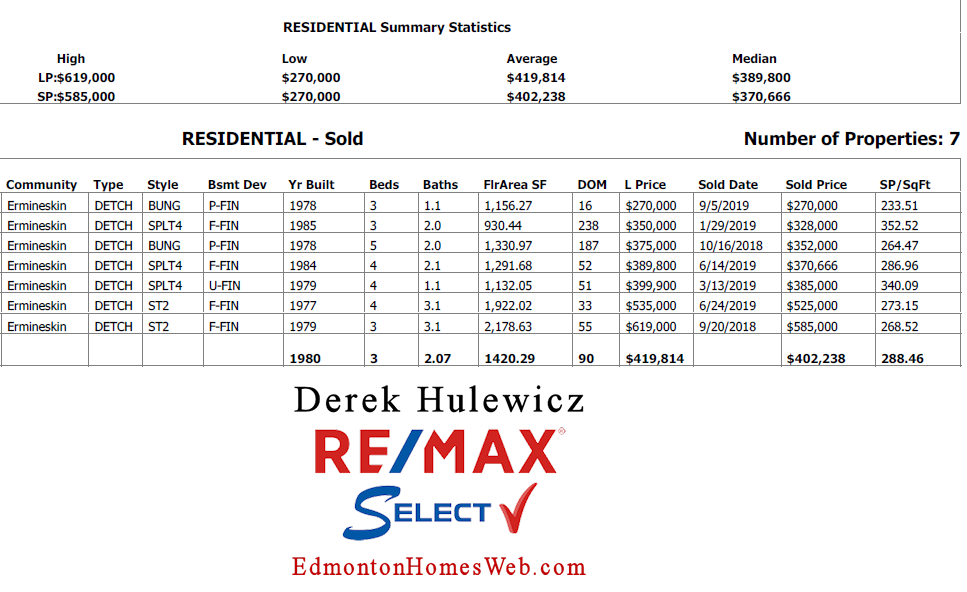 houses recenlty sold in ermineskin community in edmonton