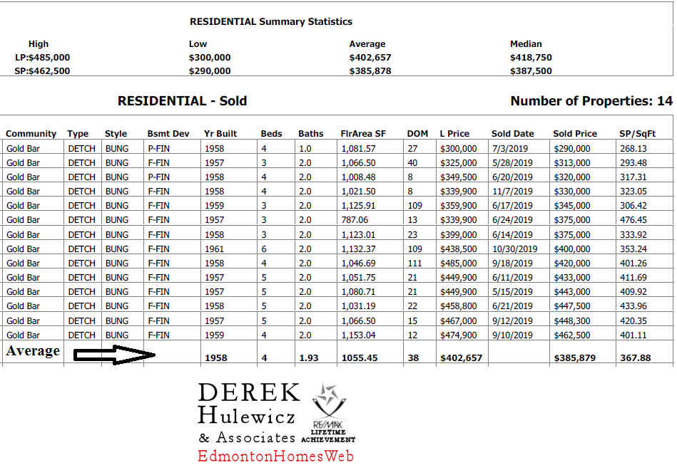 real estate stats for homes recently sold in gold bar community in edmonton