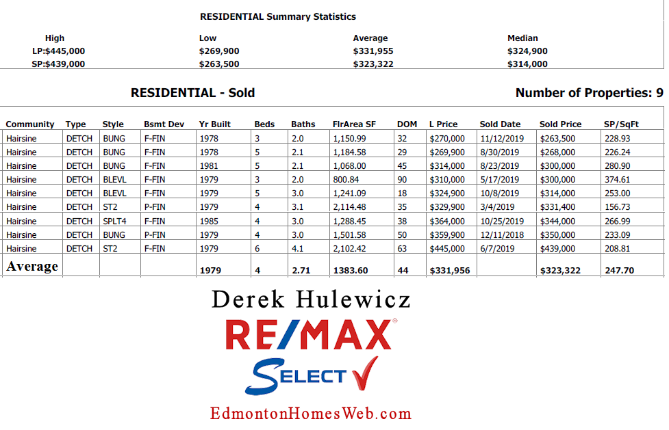 real estate data for real estate sold in hairsine community in edmonton