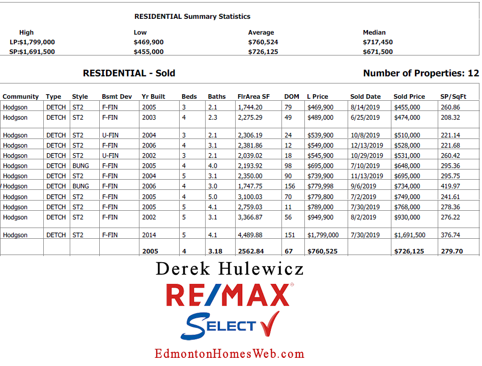 real estate data for houses sold in hodgson community in edmonton in the last 6 months
