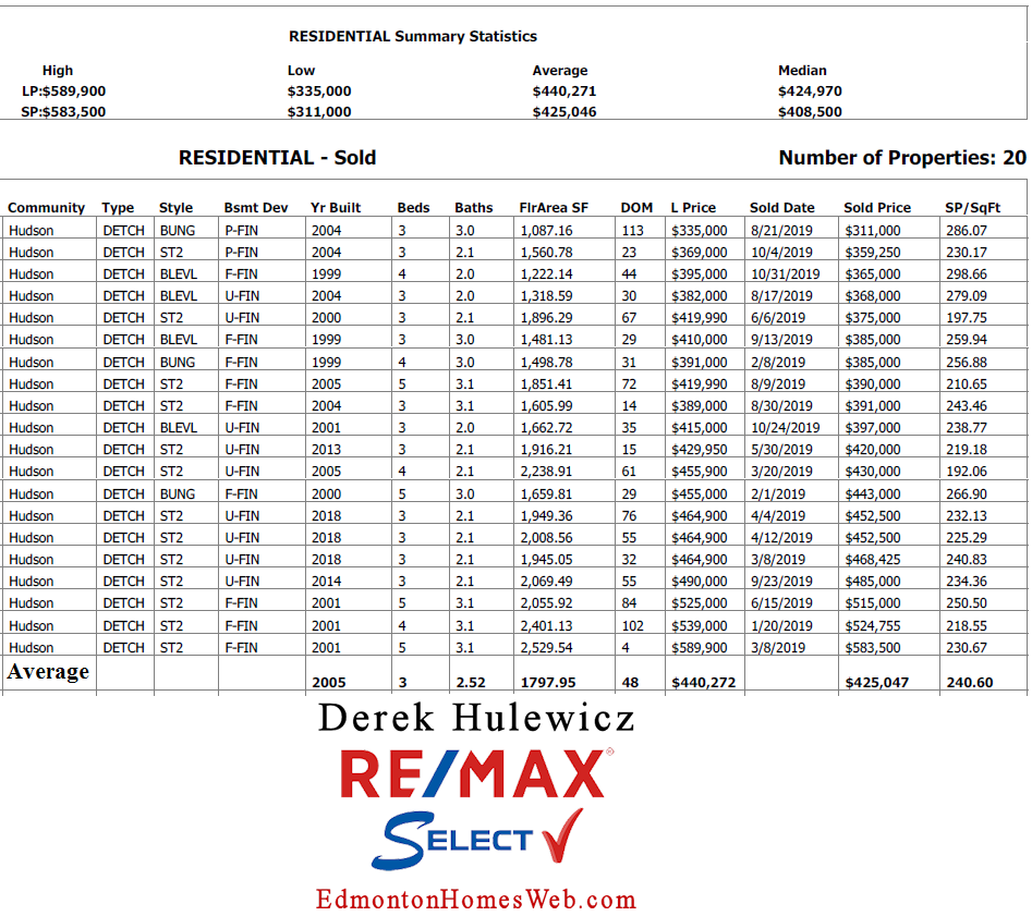 real estate data for homes sold in hudson community in edmonton brought by derek hulewicz realtor
