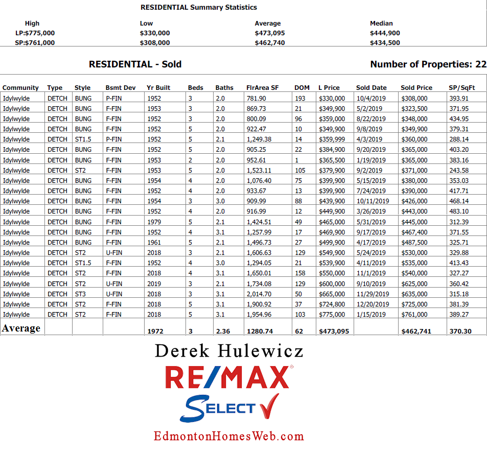 real estate data for houses sold in idylwylde community in edmonton provided by derek hulewicz realtor with remax