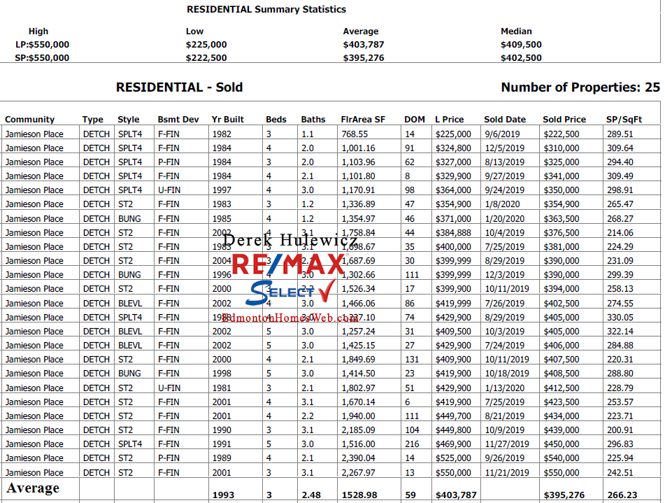 real estate data for single detached homes sold in jamieson place in edmonton by derek hulewicz remax