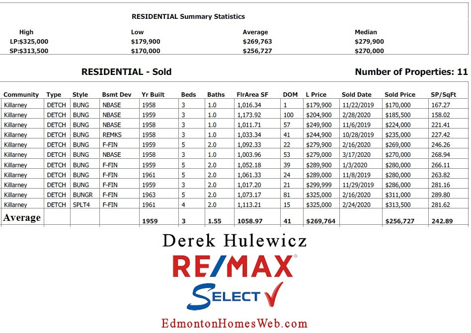 real estate data for houses sold in killarney community