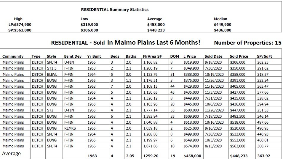 Homes Recently Sold In Malmo Plains real estate data